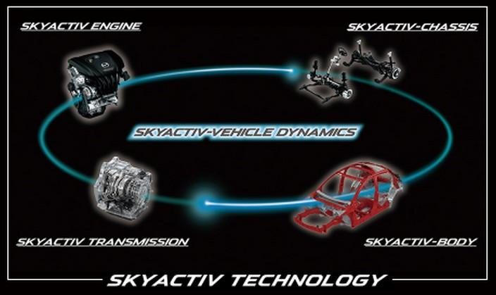スカイアクティブテクノロジー